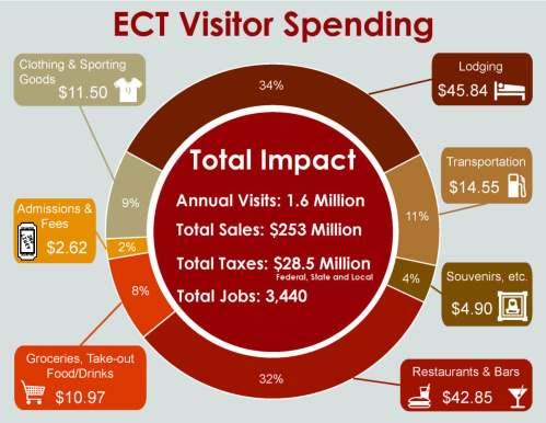 ECT Economic Impact Study Graphics_Page_1